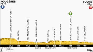 Stage 12 Map Profile 2013