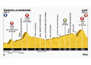 Stage 16 Tour de france 2013 map profile