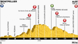 Stage 7 Profile map