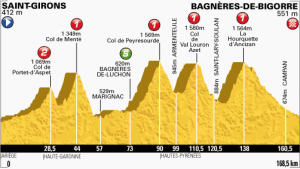 Stage 9 2013 tour de france map profile