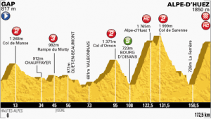 Tour De France 2013 Stage 18 Map Profile
